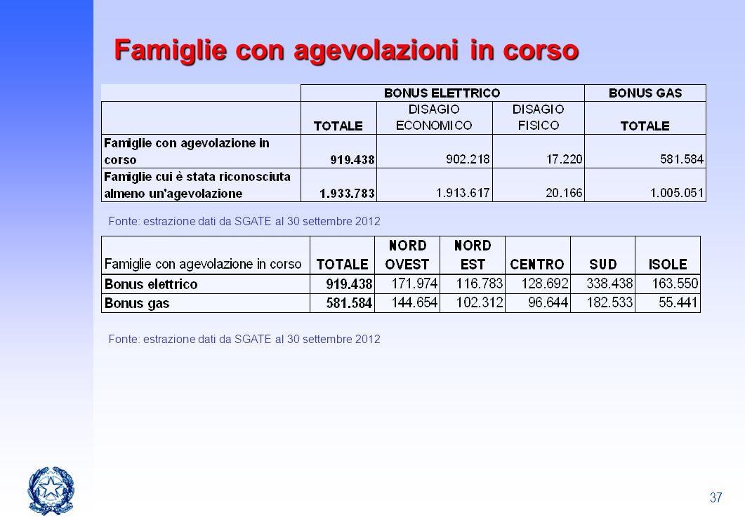37 Fonte: estrazione dati da SGATE al 30 settembre 2012 Famiglie con agevolazioni in corso Fonte: estrazione dati da SGATE al 30 settembre 2012