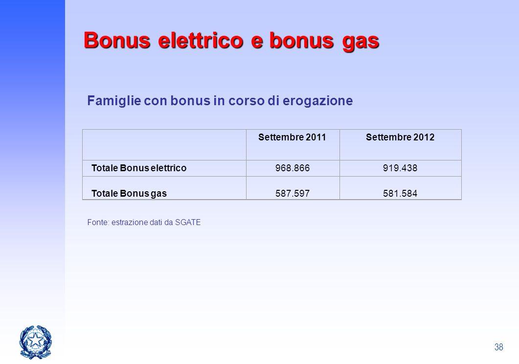 38 Fonte: estrazione dati da SGATE Bonus elettrico e bonus gas Famiglie con bonus in corso di erogazione Settembre 2011Settembre 2012 Totale Bonus ele