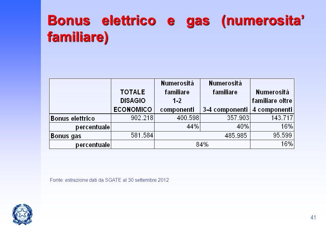 41 Fonte: estrazione dati da SGATE al 30 settembre 2012 Bonus elettrico e gas (numerosita familiare)