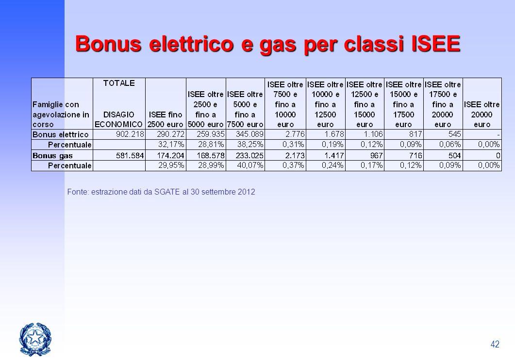42 Fonte: estrazione dati da SGATE al 30 settembre 2012 Bonus elettrico e gas per classi ISEE