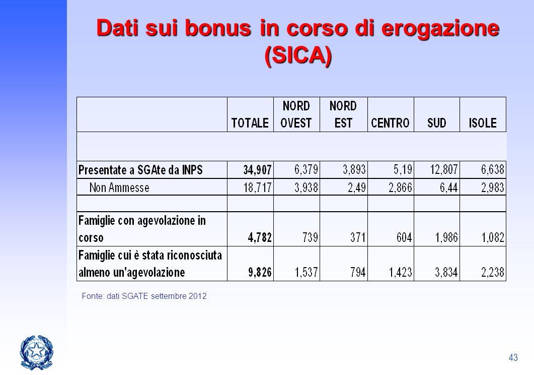 43 Dati sui bonus in corso di erogazione (SICA) Fonte: dati SGATE settembre 2012