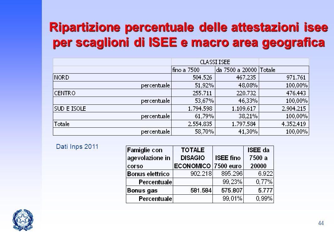 44 Ripartizione percentuale delle attestazioni isee per scaglioni di ISEE e macro area geografica Dati Inps 2011