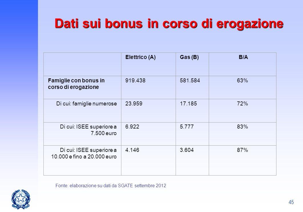 45 Elettrico (A)Gas (B) B/A Famiglie con bonus in corso di erogazione 919.438581.58463% Di cui: famiglie numerose23.95917.18572% Di cui: ISEE superior