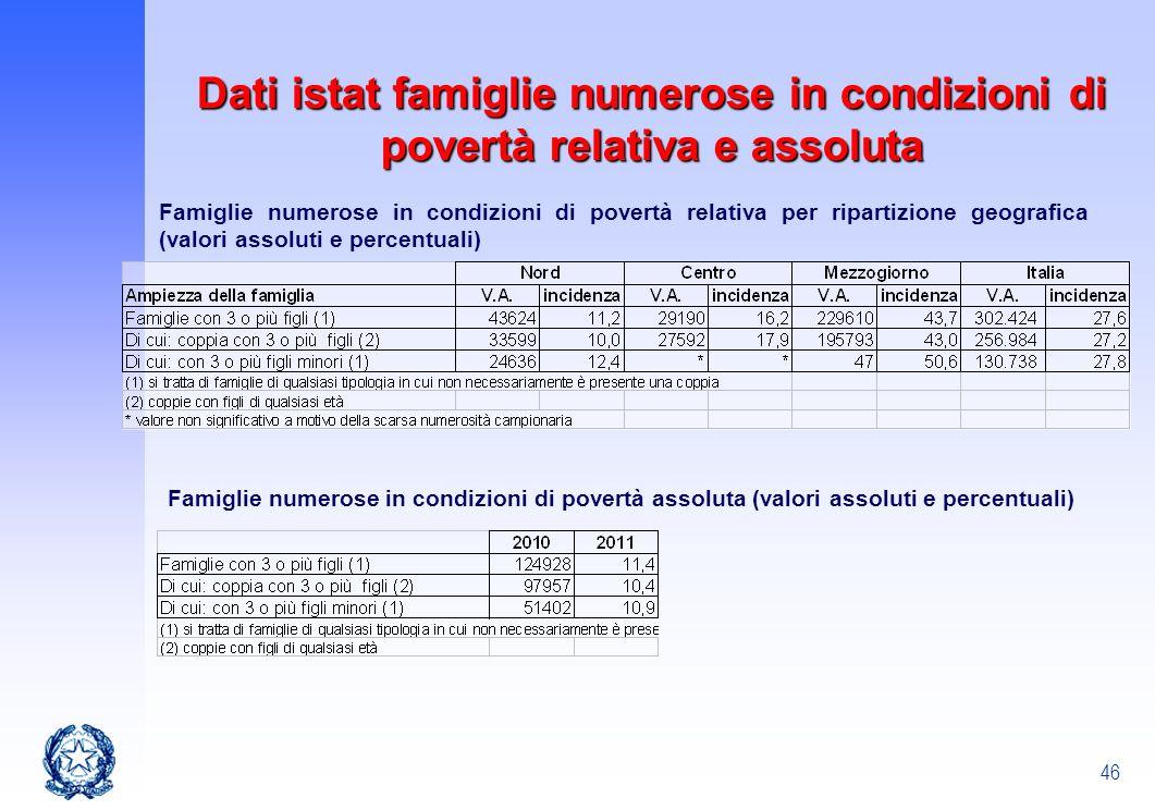 46 Dati istat famiglie numerose in condizioni di povertà relativa e assoluta Famiglie numerose in condizioni di povertà relativa per ripartizione geog