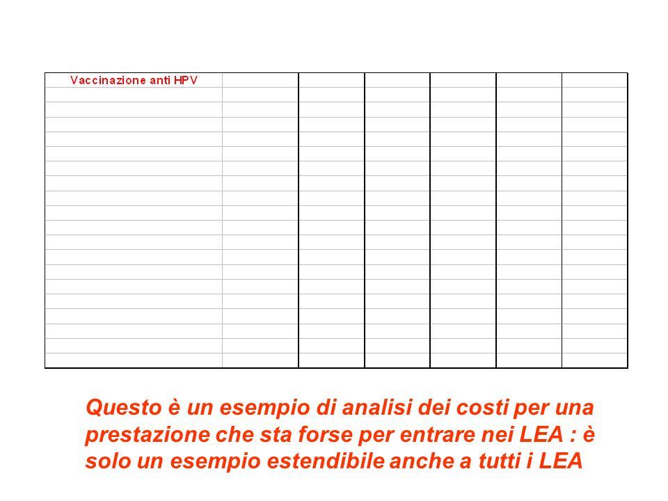 Questo è un esempio di analisi dei costi per una prestazione che sta forse per entrare nei LEA : è solo un esempio estendibile anche a tutti i LEA