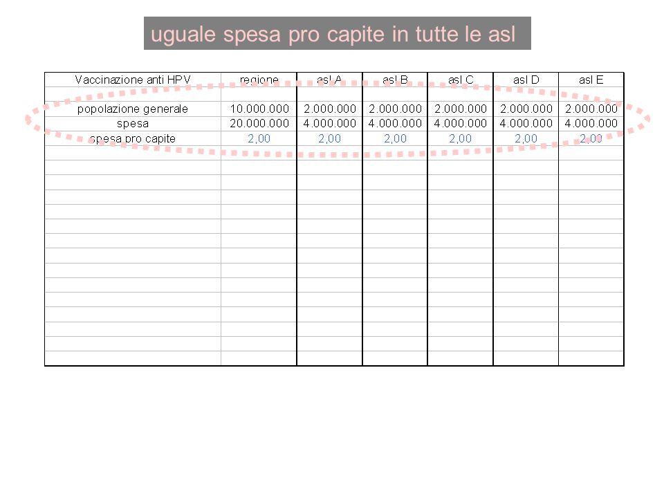 uguale spesa pro capite in tutte le asl
