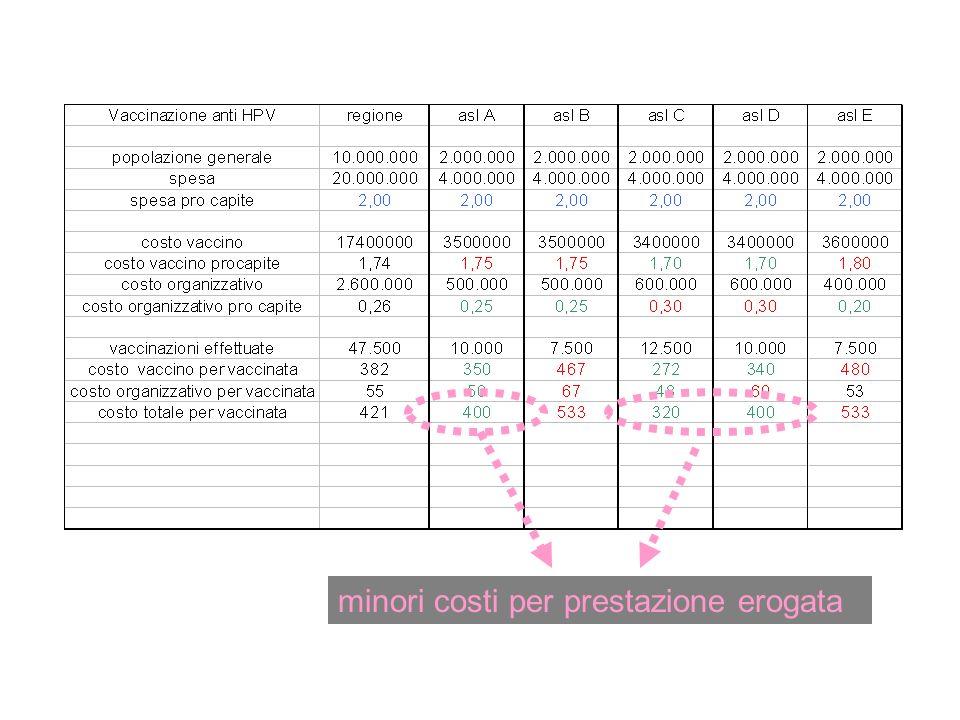 minori costi per prestazione erogata