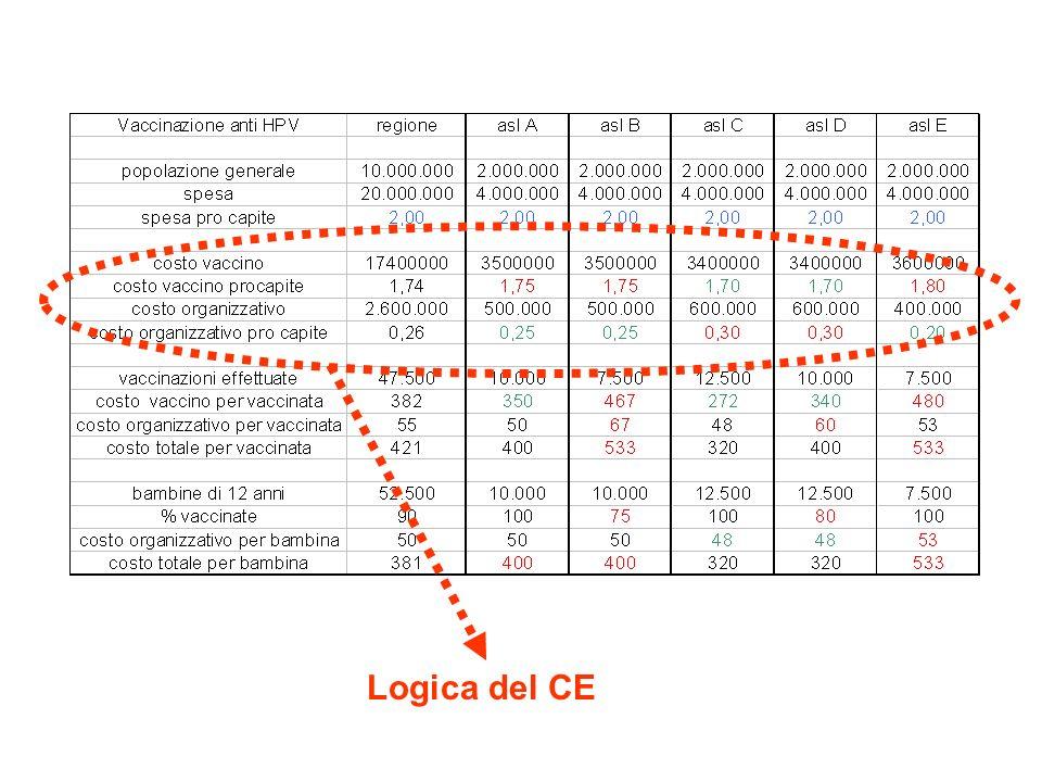 Logica del CE