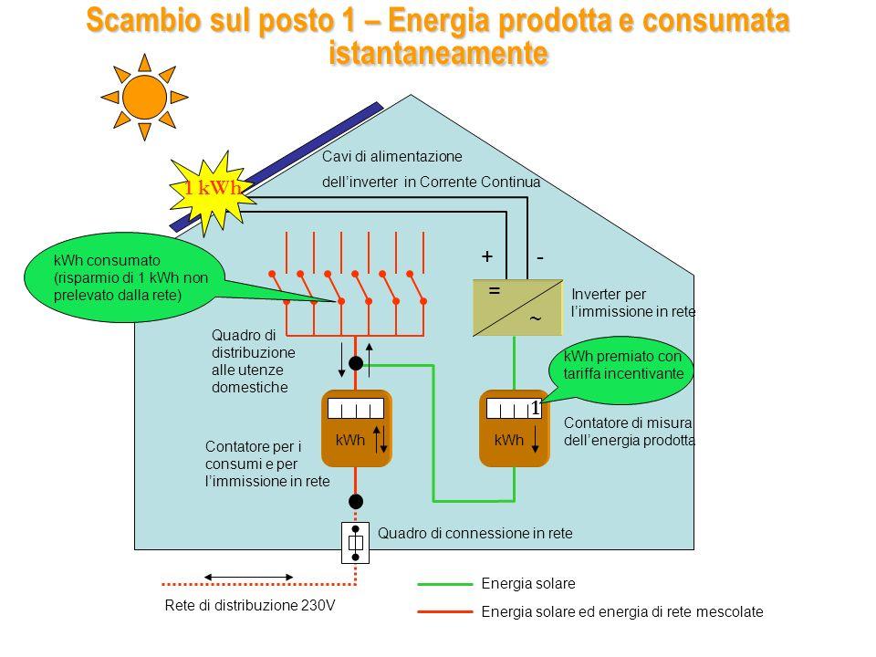 = ~ kWh Inverter per limmissione in rete Cavo di alimentazione dellinverter in Corrente Continua +- Quadro di connessione in rete Energia solare Energia solare ed energia di rete mescolate Rete di distribuzione 230 V Scambio sul posto 2 – Energia prodotta e ceduta alla rete Contatore di misura dellenergia prodotta Contatore per i consumi e per limmissione in rete Quadro di distribuzione alle utenze domestiche 1 kWh 1 kWh premiato con tariffa incentivante kWh immesso in rete (verrà sottratto ai kWh conteggiati in bolletta) 1 Bolletta ENEL CONSUMO: 100 kWh Bolletta ENEL CONSUMO: 99 kWh