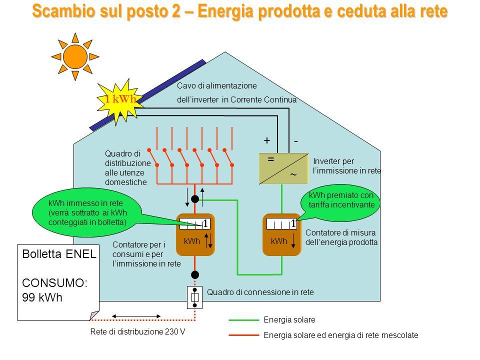 = ~ kWh Inverter per limmissione in rete Cavo di alimentazione dellinverter in Corrente Continua +- Quadro di connessione in rete Energia solare Energia solare ed energia di rete mescolate Rete di distribuzione 230 V Vendita 1 – Energia prodotta e consumata istantaneamente Contatore di misura dellenergia prodotta Contatore per i consumi e per limmissione in rete Quadro di distribuzione alle utenze domestiche 1 kWh 1 kWh premiato con tariffa incentivante kWh consumato (risparmio di 1 kWh non prelevato dalla rete)