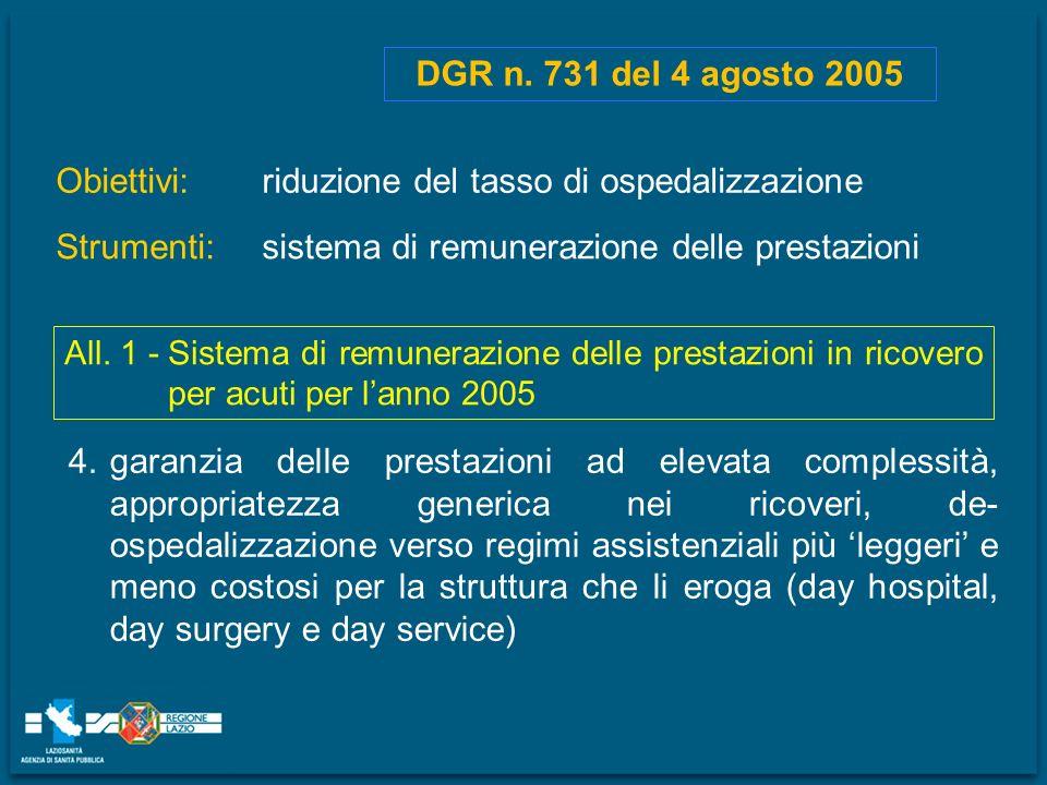 Obiettivi: DGR n. 731 del 4 agosto 2005 Strumenti: riduzione del tasso di ospedalizzazione sistema di remunerazione delle prestazioni All. 1 -Sistema