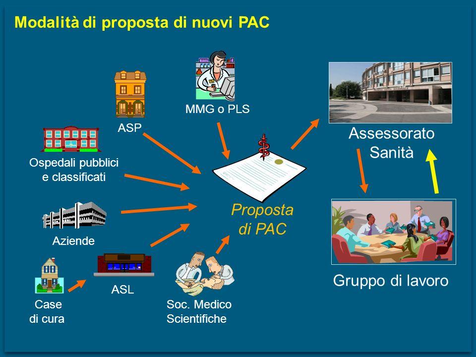 Modalità di proposta di nuovi PAC Ospedali pubblici e classificati ASP Aziende ASL MMG o PLS Soc. Medico Scientifiche Proposta di PAC Case di cura Ass