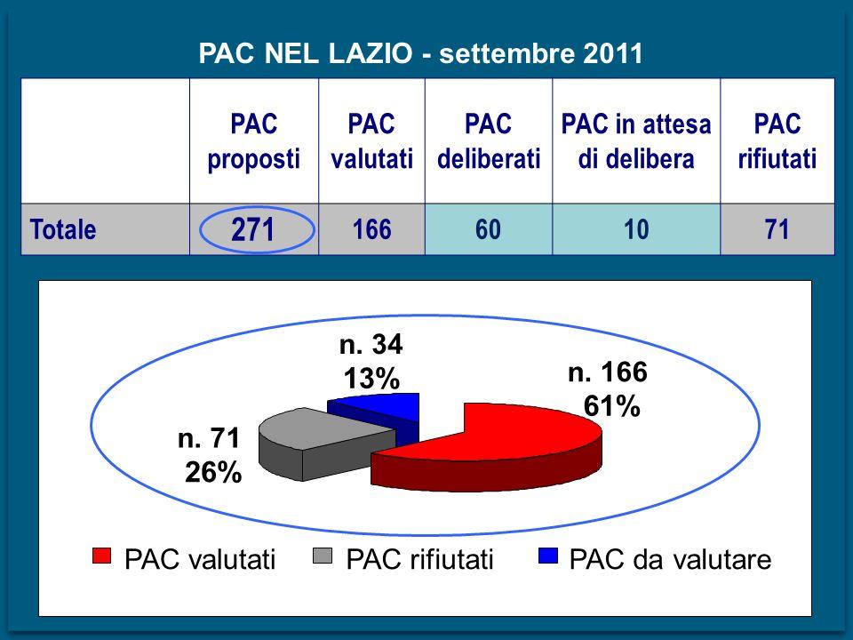 PAC NEL LAZIO - settembre 2011 PAC proposti PAC valutati PAC deliberati PAC in attesa di delibera PAC rifiutati Totale 271 166601071 n. 71 26% n. 34 1