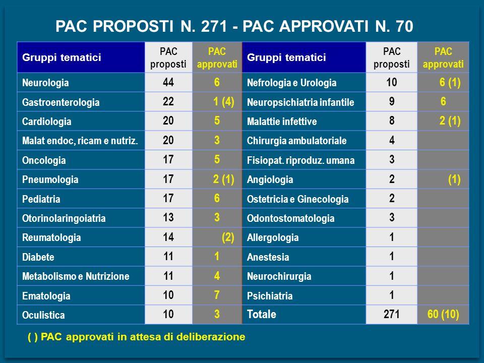Gruppi tematici PAC proposti PAC approvati Gruppi tematici PAC proposti PAC approvati Neurologia 446 Nefrologia e Urologia 10 6 (1) Gastroenterologia