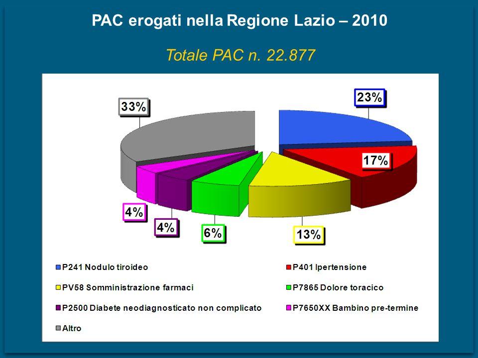 PAC erogati nella Regione Lazio – 2010 Totale PAC n. 22.877