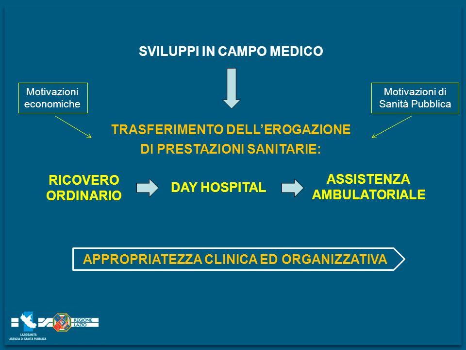 SVILUPPI IN CAMPO MEDICO TRASFERIMENTO DELLEROGAZIONE DI PRESTAZIONI SANITARIE: RICOVERO ORDINARIO DAY HOSPITAL ASSISTENZA AMBULATORIALE Motivazioni e