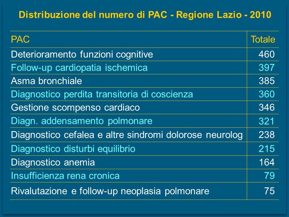 PACTotale Deterioramento funzioni cognitive460 Follow-up cardiopatia ischemica397 Asma bronchiale 385 Diagnostico perdita transitoria di coscienza360