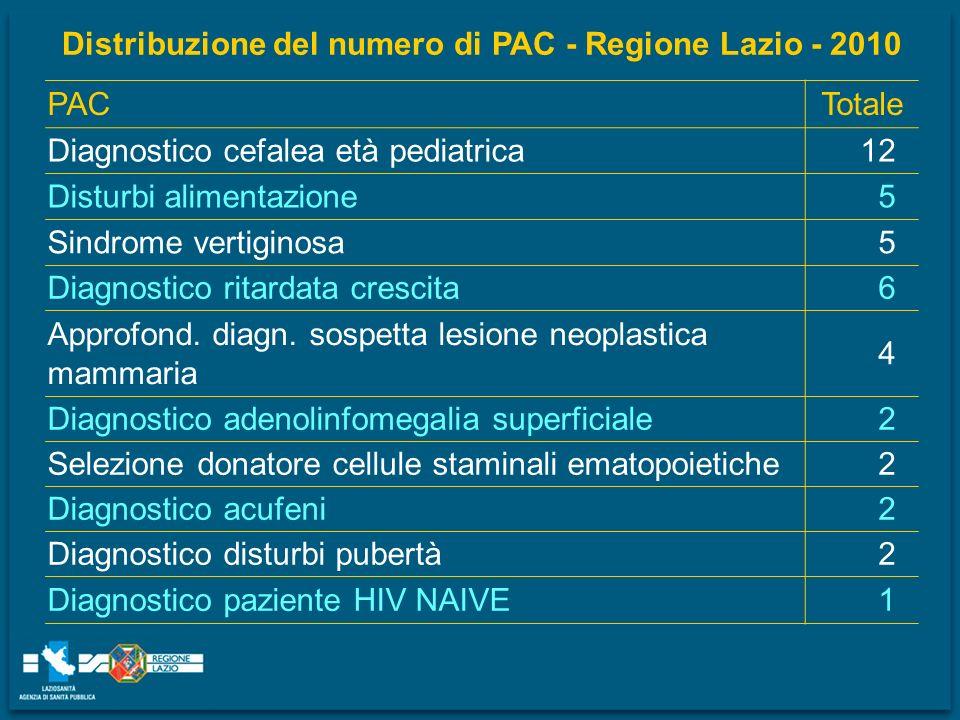 Distribuzione del numero di PAC - Regione Lazio - 2010 PACTotale Diagnostico cefalea età pediatrica12 Disturbi alimentazione5 Sindrome vertiginosa5 Di