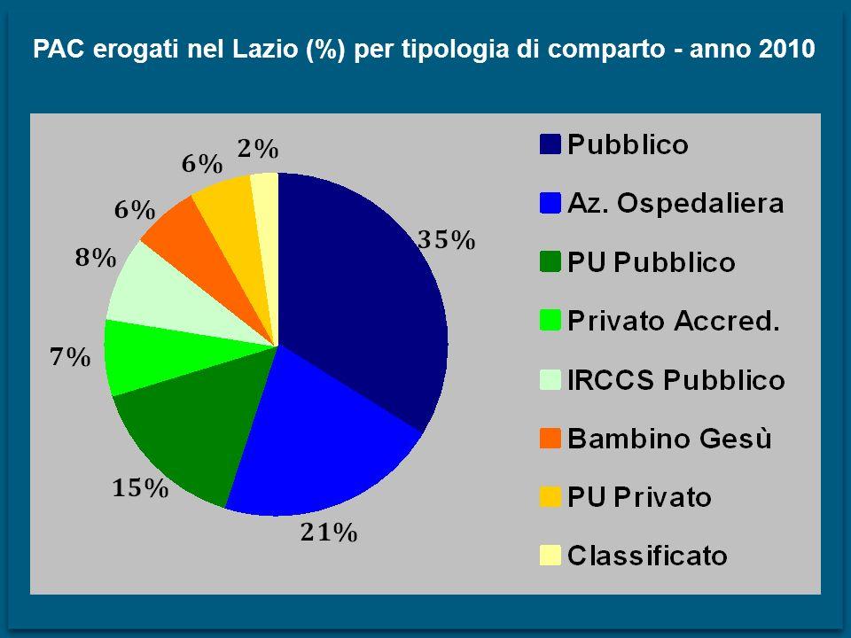 PAC erogati nel Lazio (%) per tipologia di comparto - anno 2010