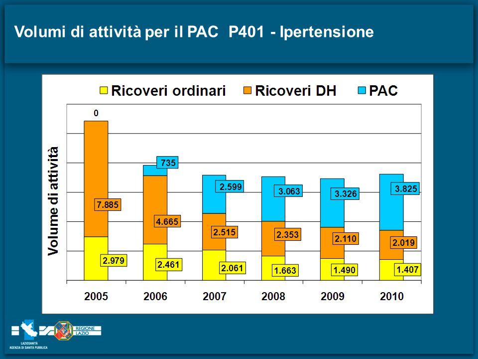 Volumi di attività per il PAC P401 - Ipertensione
