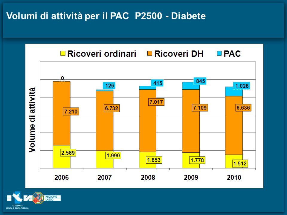 Volumi di attività per il PAC P2500 - Diabete