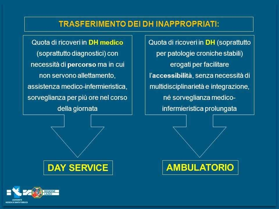 Quota di ricoveri in DH medico (soprattutto diagnostici) con necessità di percorso ma in cui non servono allettamento, assistenza medico-infermieristi