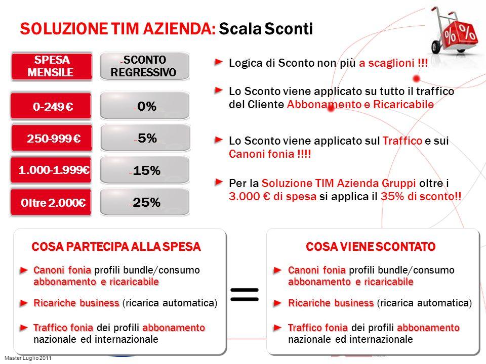 GRUPPO TELECOM ITALIA – Oltre 2.000 – 25% – 1.000-1.999 – 15% – SPESA MENSILE – 0-249 – 0% – 250-999 – 5% – SCONTO REGRESSIVO COSA PARTECIPA ALLA SPES