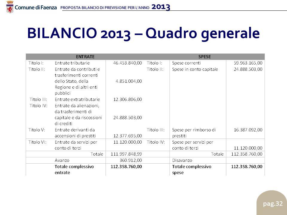 PROPOSTA BILANCIO DI PREVISIONE PER LANNO 2013 pag.32 BILANCIO 2013 – Quadro generale