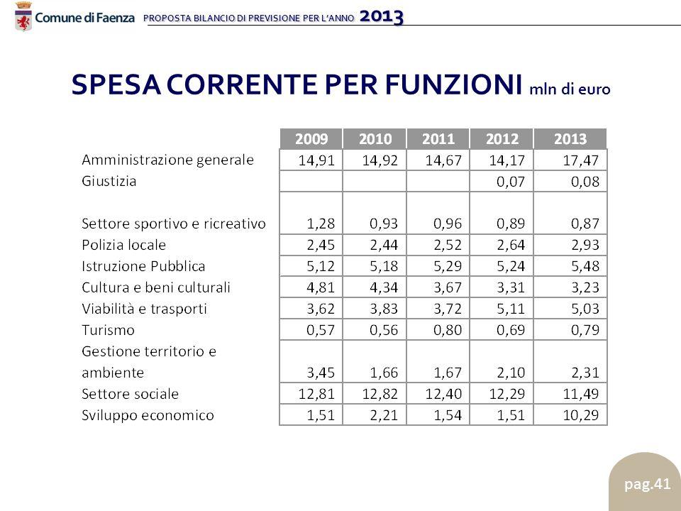 PROPOSTA BILANCIO DI PREVISIONE PER LANNO 2013 pag.41 SPESA CORRENTE PER FUNZIONI mln di euro