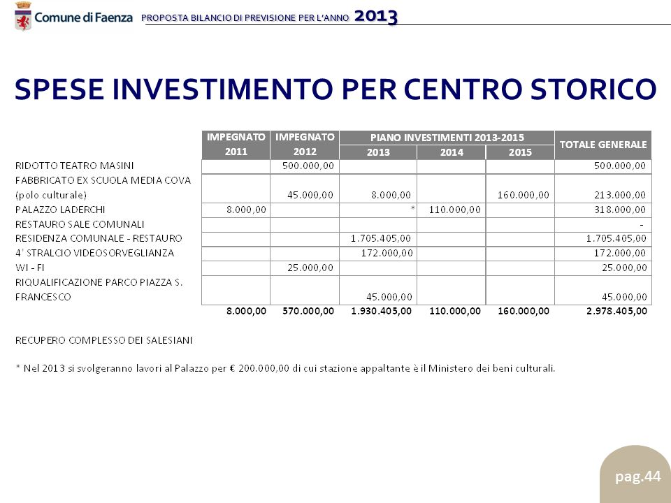 PROPOSTA BILANCIO DI PREVISIONE PER LANNO 2013 pag.44 SPESE INVESTIMENTO PER CENTRO STORICO