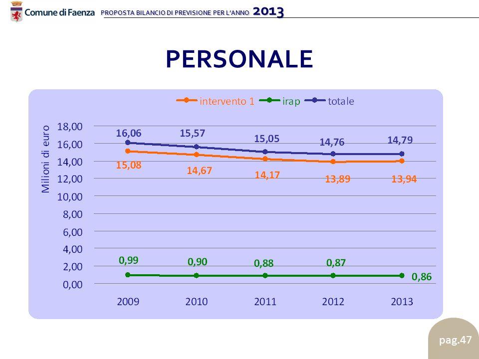 PROPOSTA BILANCIO DI PREVISIONE PER LANNO 2013 pag.47 PERSONALE