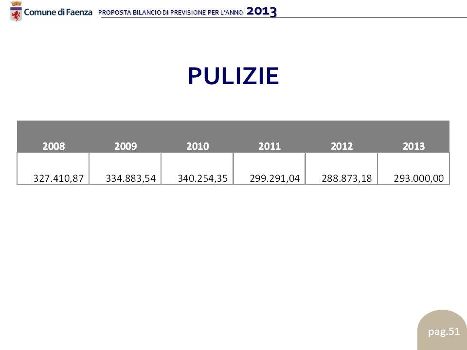PROPOSTA BILANCIO DI PREVISIONE PER LANNO 2013 pag.51 PULIZIE