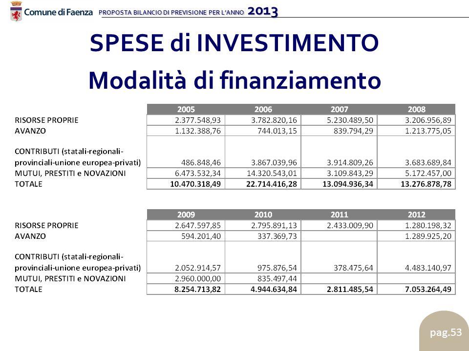 PROPOSTA BILANCIO DI PREVISIONE PER LANNO 2013 pag.53 SPESE di INVESTIMENTO Modalità di finanziamento