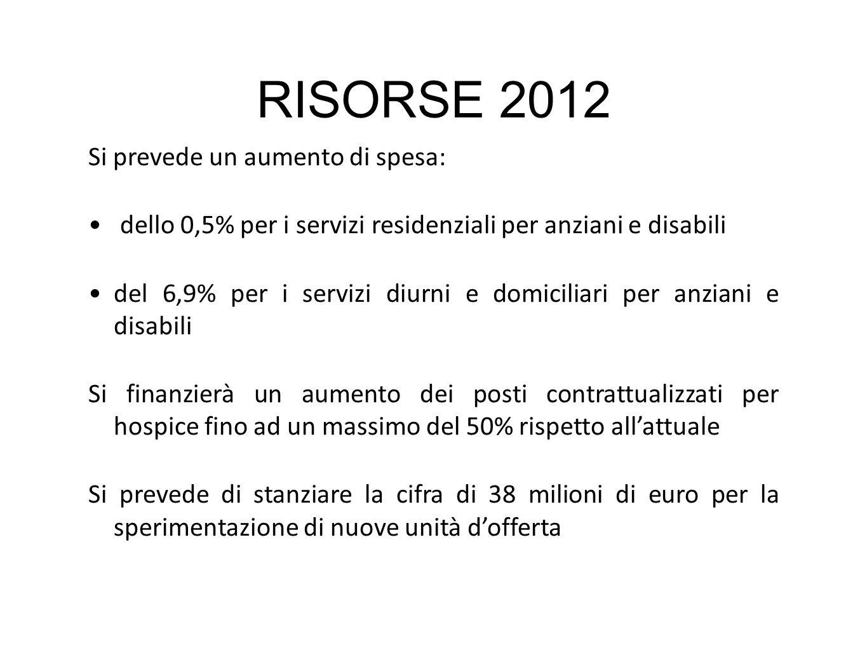 RISORSE 2012 Si prevede un aumento di spesa: dello 0,5% per i servizi residenziali per anziani e disabili del 6,9% per i servizi diurni e domiciliari