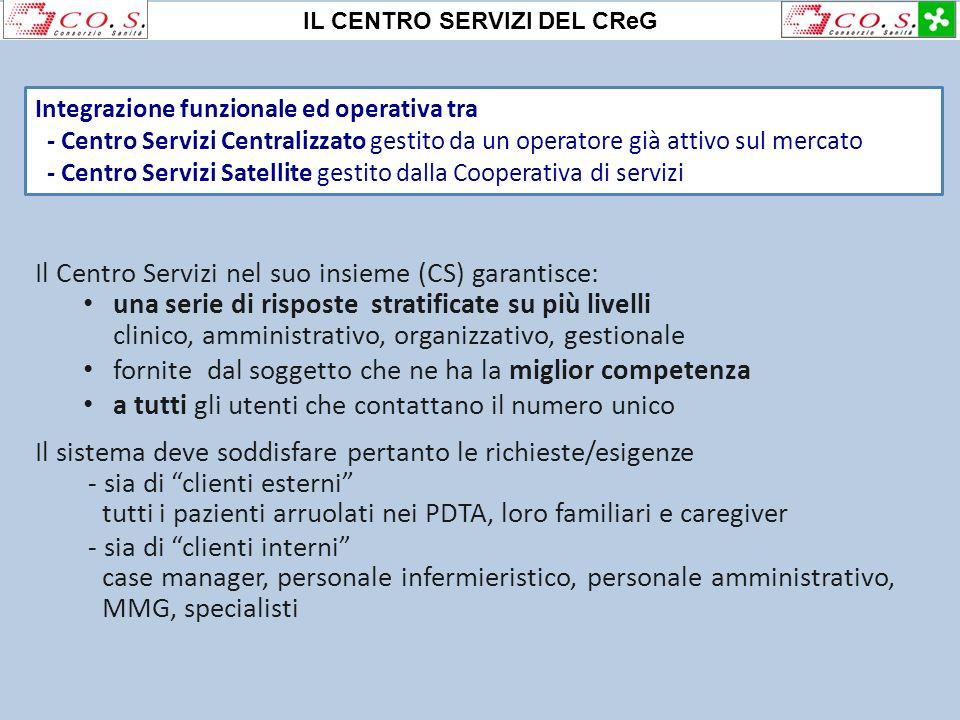 Integrazione funzionale ed operativa tra - Centro Servizi Centralizzato gestito da un operatore già attivo sul mercato - Centro Servizi Satellite gest