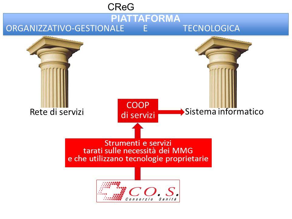 Rete di servizi Sistema informatico CReG COOP di servizi PIATTAFORMA ORGANIZZATIVO-GESTIONALE E TECNOLOGICA PIATTAFORMA ORGANIZZATIVO-GESTIONALE E TEC