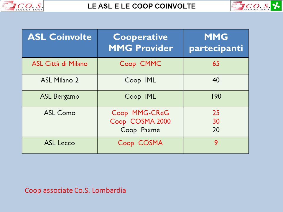 ASL CoinvolteCooperative MMG Provider MMG partecipanti ASL Città di MilanoCoop CMMC65 ASL Milano 2Coop IML40 ASL BergamoCoop IML190 ASL ComoCoop MMG-C
