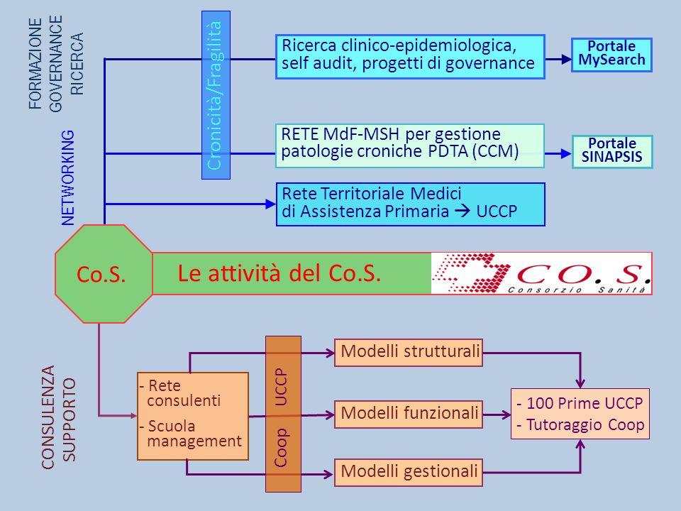 CONSULENZA SUPPORTO Modelli strutturali Modelli funzionali Modelli gestionali - Rete consulenti - Scuola management - 100 Prime UCCP - Tutoraggio Coop