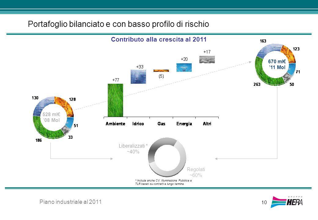 Portafoglio bilanciato e con basso profilo di rischio 10 670 ml 11 Mol Contributo alla crescita al 2011 Liberalizzati * ~40% Regolati ~60% * Include a