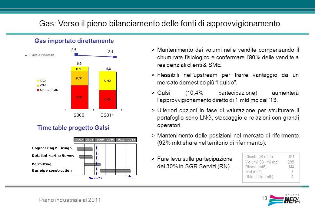 Gas: Verso il pieno bilanciamento delle fonti di approvvigionamento 13 >Mantenimento dei volumi nelle vendite compensando il churn rate fisiologico e