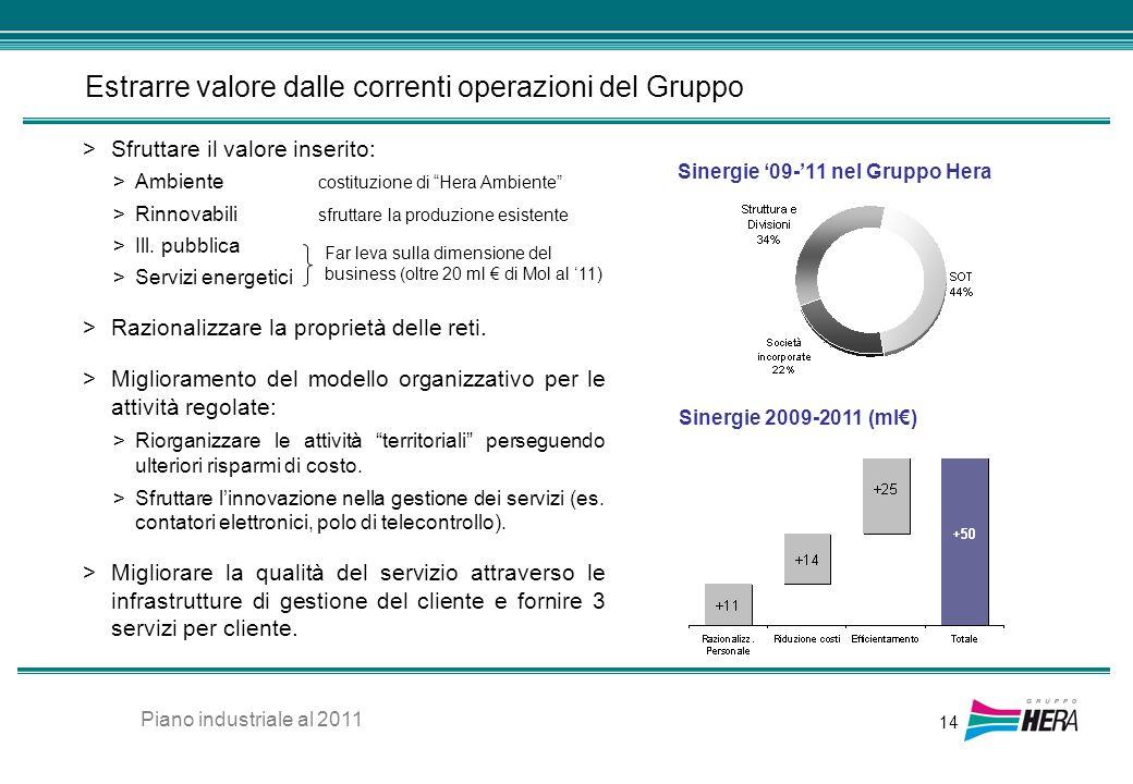 Estrarre valore dalle correnti operazioni del Gruppo 14 >Sfruttare il valore inserito: >Ambiente costituzione di Hera Ambiente >Rinnovabili sfruttare
