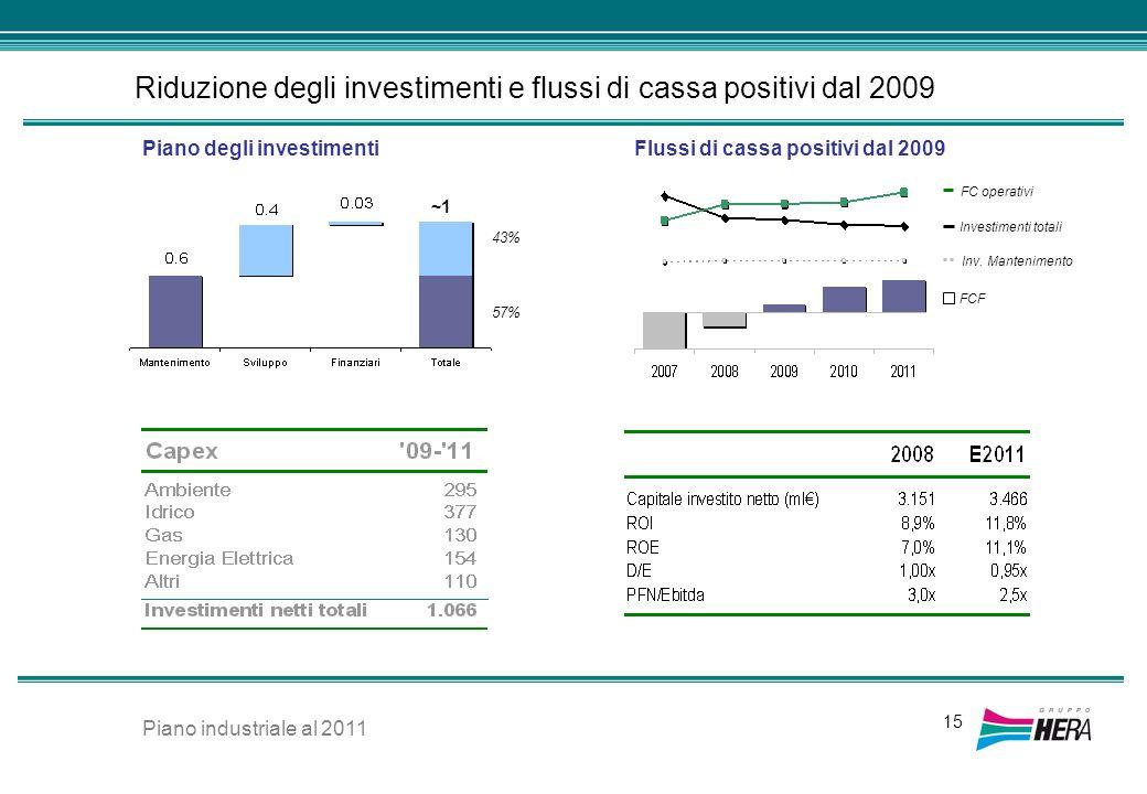 Riduzione degli investimenti e flussi di cassa positivi dal 2009 15 ~1~1 43% 57% Piano degli investimentiFlussi di cassa positivi dal 2009 FCF Investi