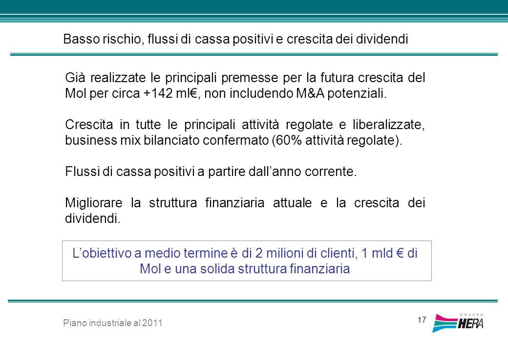 Basso rischio, flussi di cassa positivi e crescita dei dividendi 17 Già realizzate le principali premesse per la futura crescita del Mol per circa +14