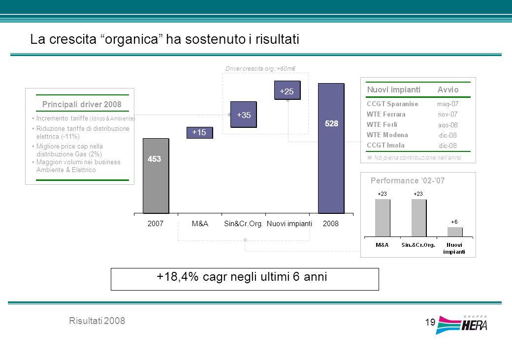 +18,4% cagr negli ultimi 6 anni 19 La crescita organica ha sostenuto i risultati No piena contribuzione nellanno Performance 02-07 Principali driver 2