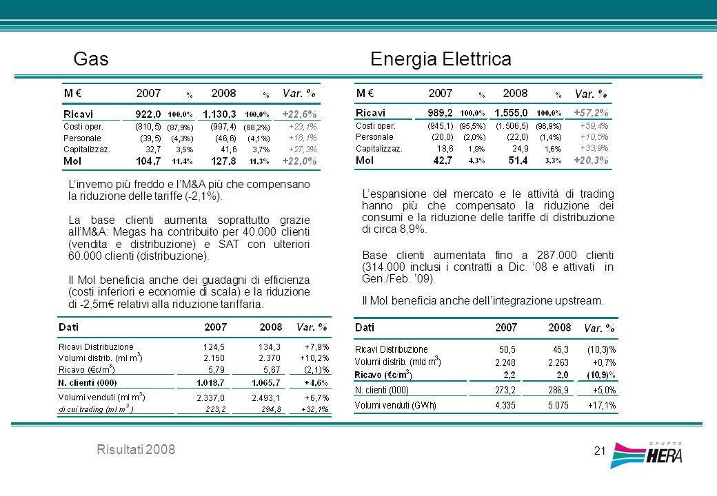 Gas 21 Energia Elettrica Linverno più freddo e lM&A più che compensano la riduzione delle tariffe (-2,1%). La base clienti aumenta soprattutto grazie