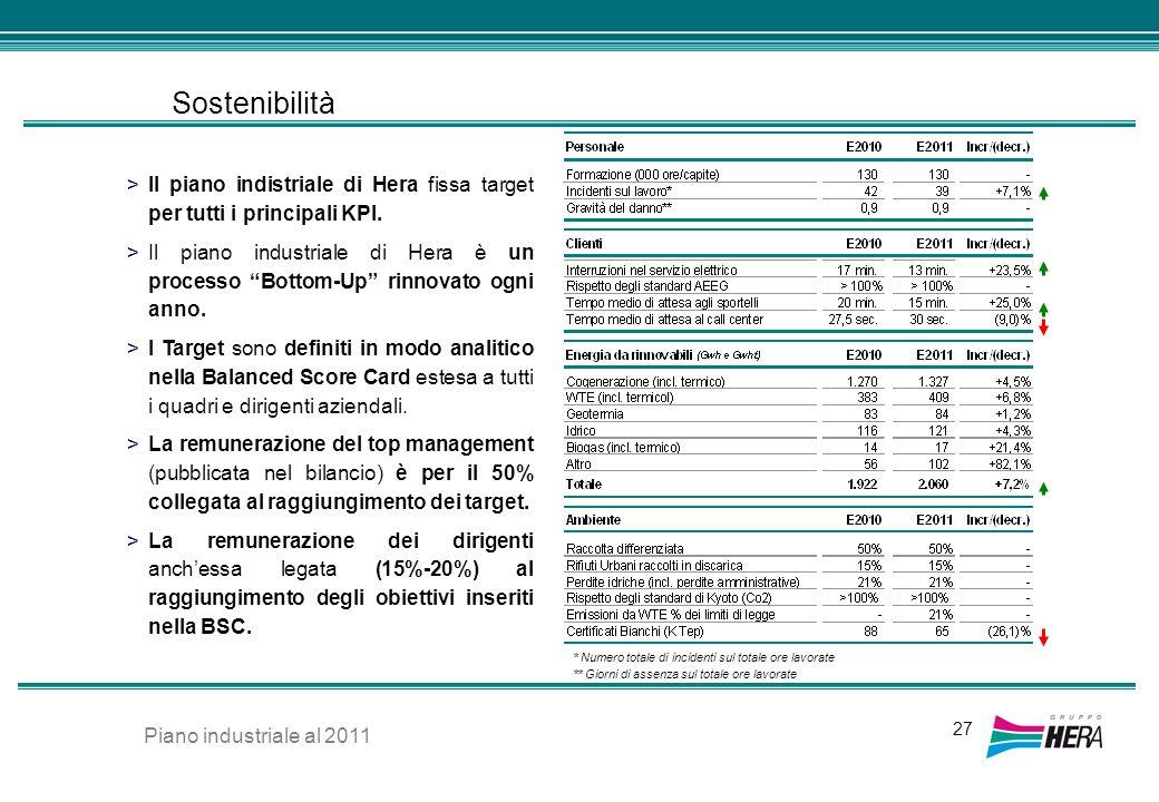 Sostenibilità 27 >Il piano indistriale di Hera fissa target per tutti i principali KPI. >Il piano industriale di Hera è un processo Bottom-Up rinnovat