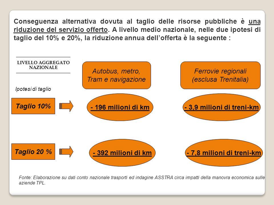 Conseguenza alternativa dovuta al taglio delle risorse pubbliche è una riduzione del servizio offerto.