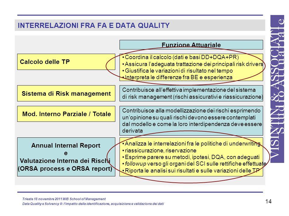 14 INTERRELAZIONI FRA FA E DATA QUALITY Calcolo delle TP Mod. Interno Parziale / Totale Annual Internal Report e Valutazione Interna dei Rischi (ORSA