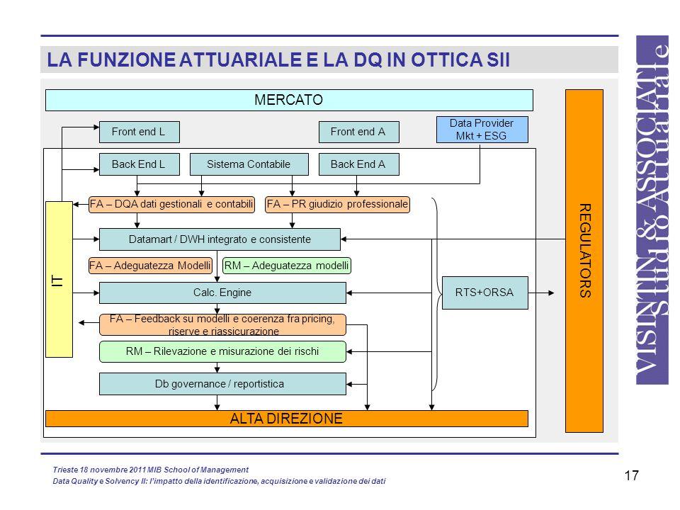 17 LA FUNZIONE ATTUARIALE E LA DQ IN OTTICA SII Front end L MERCATO Data Provider Mkt + ESG Front end A Back End LBack End A Datamart / DWH integrato