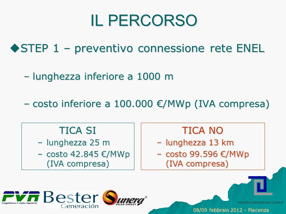 IL PERCORSO STEP 1 – preventivo connessione rete ENEL STEP 1 – preventivo connessione rete ENEL –lunghezza inferiore a 1000 m –costo inferiore a 100.000 /MWp (IVA compresa) TICA NO –lunghezza 13 km –costo 99.596 /MWp (IVA compresa) TICA SI –lunghezza 25 m –costo 42.845 /MWp (IVA compresa) 08/09 febbraio 2012 - Piacenza
